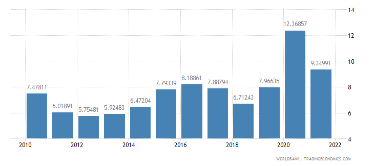 south asia total reserves in months of imports wb data