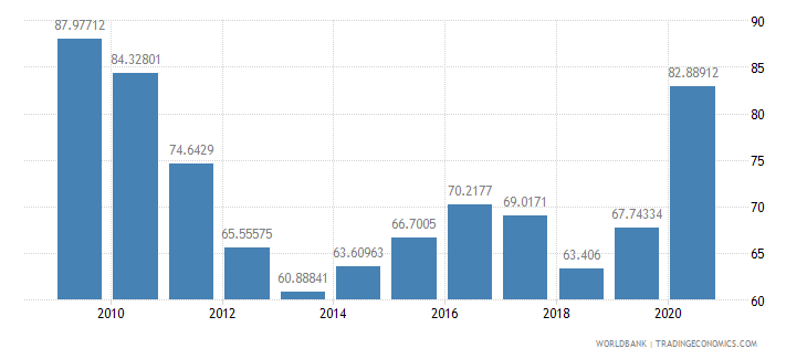 south asia total reserves percent of total external debt wb data
