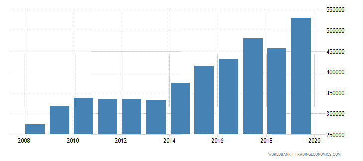 south asia total reserves wb data