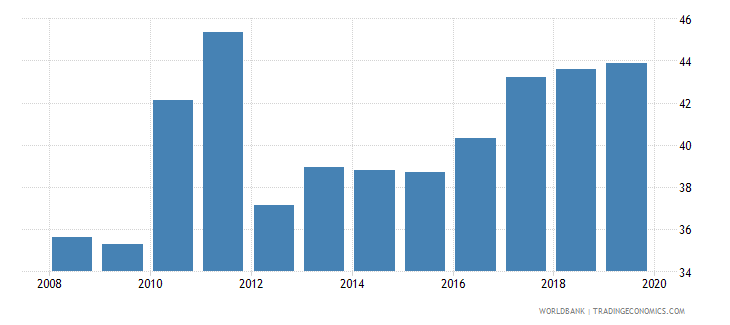 south asia total tax rate percent of profit wb data