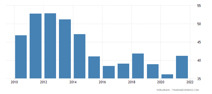 south asia trade percent of gdp wb data