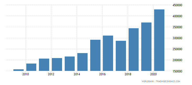 south asia trademark applications resident by count wb data