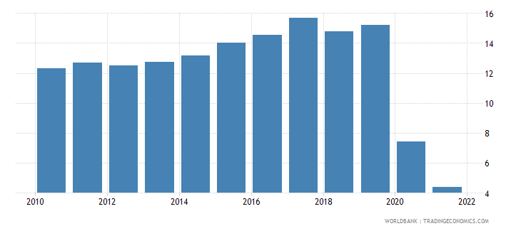 south asia travel services percent of commercial service exports wb data