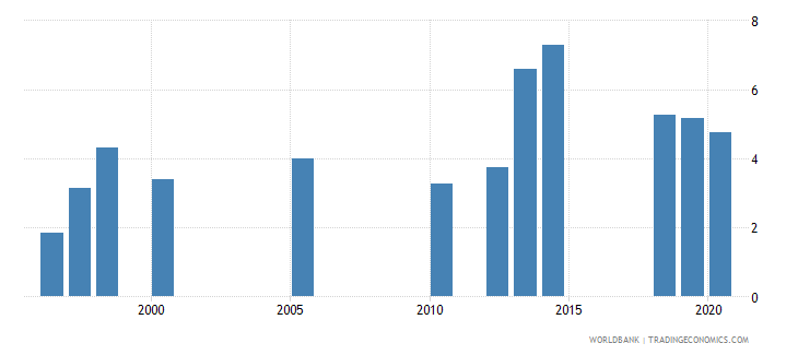 south asia unemployment female percent of female labor force national estimate wb data