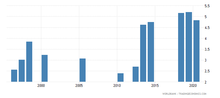 south asia unemployment total percent of total labor force national estimate wb data