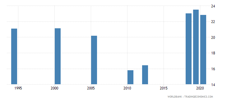 south asia unemployment with advanced education female wb data