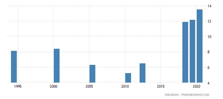south asia unemployment with advanced education male wb data