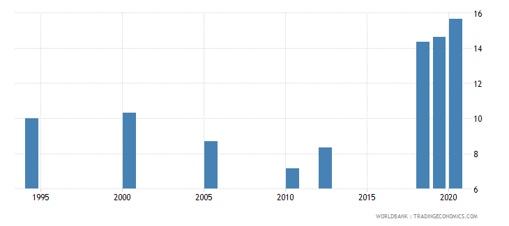 south asia unemployment with advanced education percent of total unemployment wb data