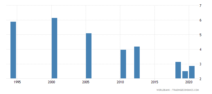 south asia unemployment with basic education female wb data