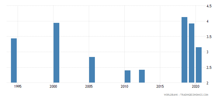 south asia unemployment with basic education percent of total unemployment wb data
