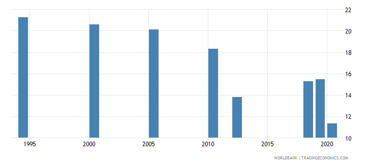 south asia unemployment with intermediate education female wb data