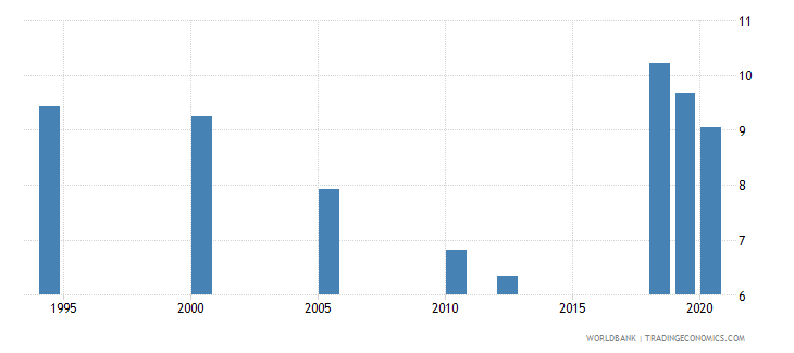 south asia unemployment with intermediate education percent of total unemployment wb data