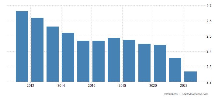 south asia urban population growth annual percent wb data
