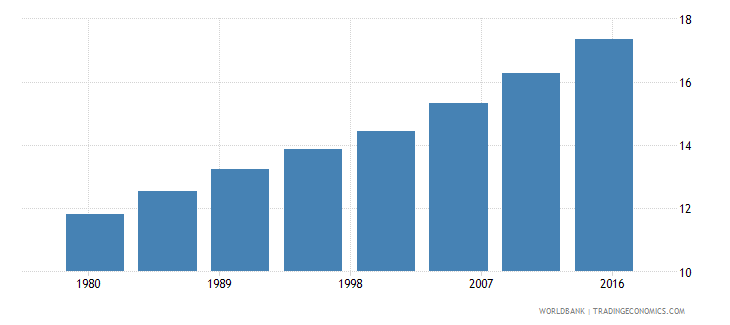 south asia urban population male percent of total wb data
