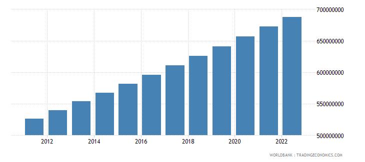 south asia urban population wb data