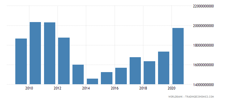 south asia use of imf credit dod us dollar wb data