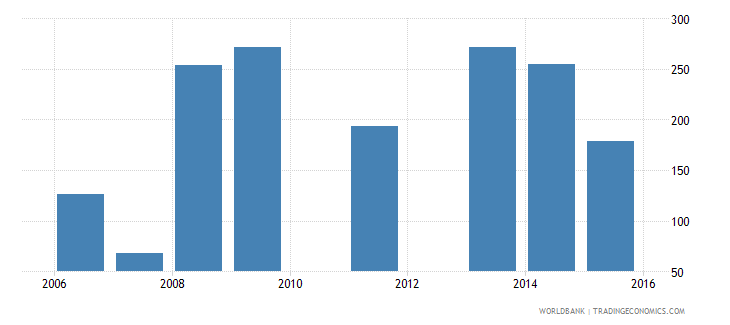 south asia value of collateral needed for a loan percent of the loan amount wb data