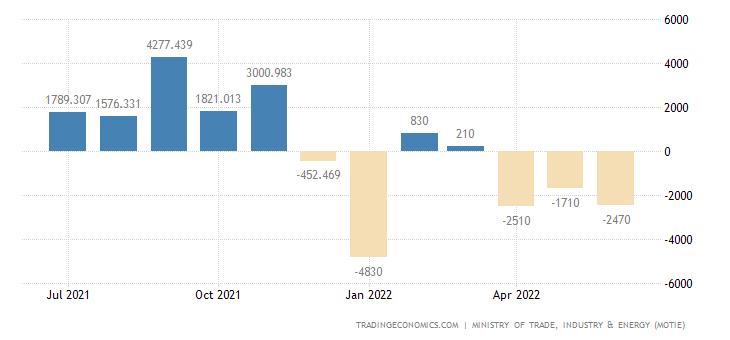 South Korea Balance of Trade