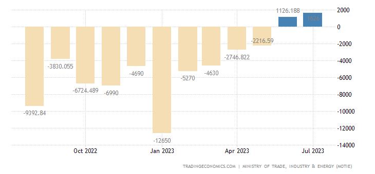 South Korea Balance of Trade