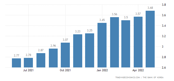 South Korea Bank Average Lending Rate