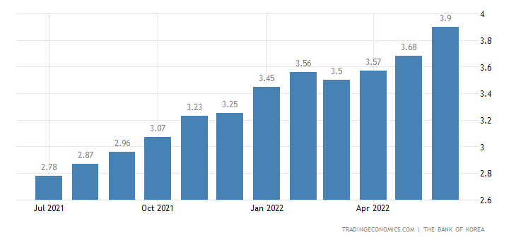 South Korea Bank Average Lending Rate