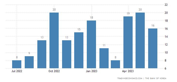 South Korea Bankruptcies