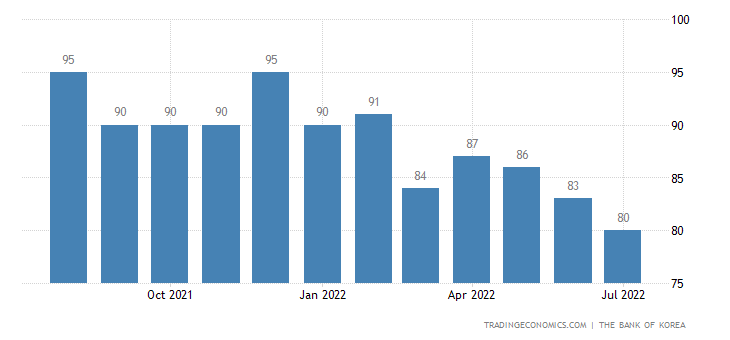 South Korea Business Confidence
