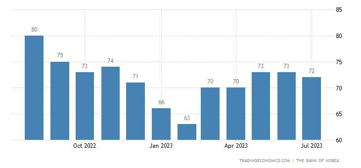 South Korea Business Confidence