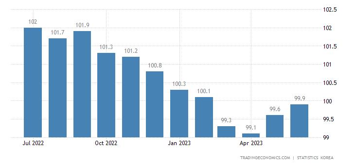 South Korea Capacity Utilization