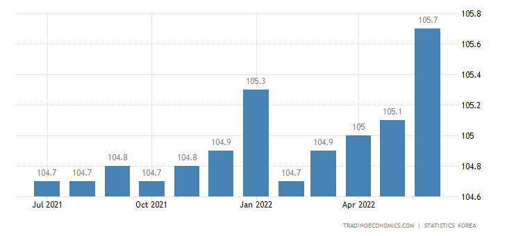 South Korea Capacity Utilization