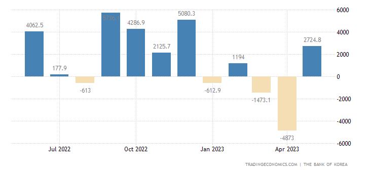 South Korea Capital Flows