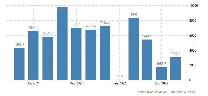 South Korea Capital Flows