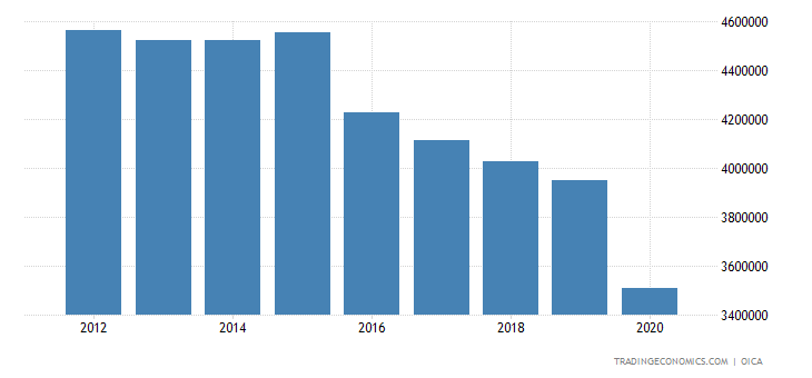 South Korea Car Production