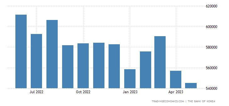 South Korea Central Bank Balance Sheet