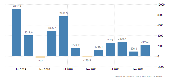 South Korea Changes in Inventories