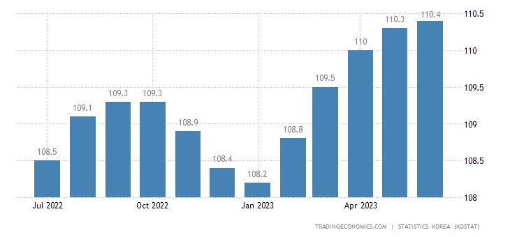 South Korea Coincident Index