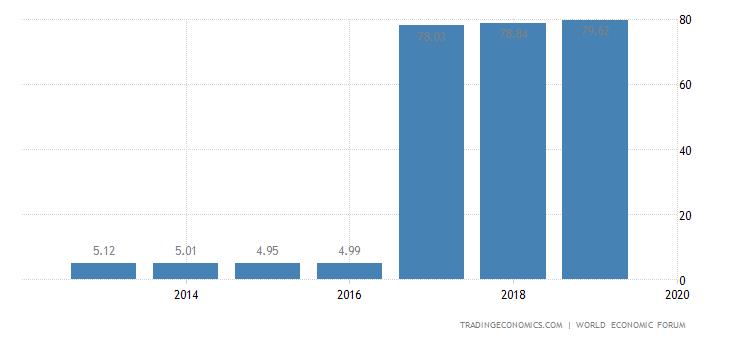 South Korea Competitiveness Index