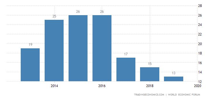 South Korea Competitiveness Rank