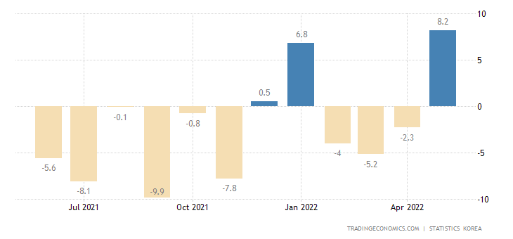 South Korea Construction Output