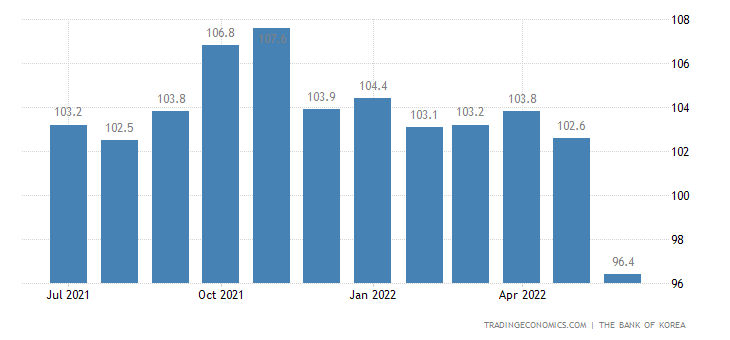 South Korea Consumer Confidence