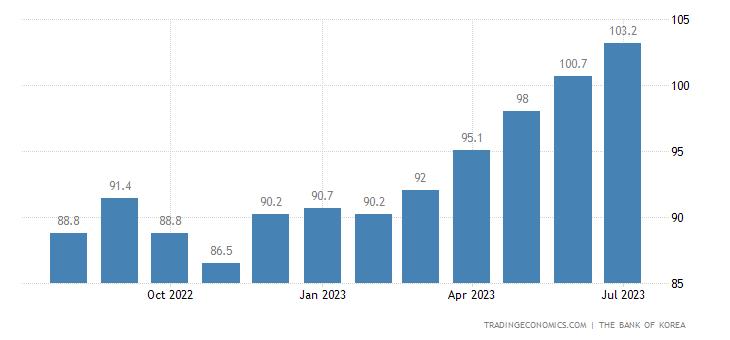 South Korea Consumer Confidence