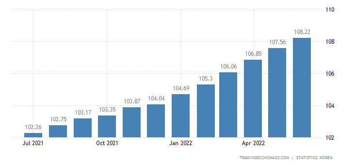 South Korea Consumer Price Index (CPI)