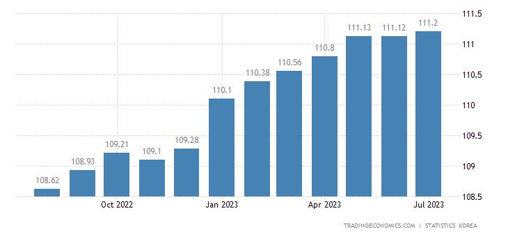 South Korea Consumer Price Index (CPI) | 2019 | Data | Chart