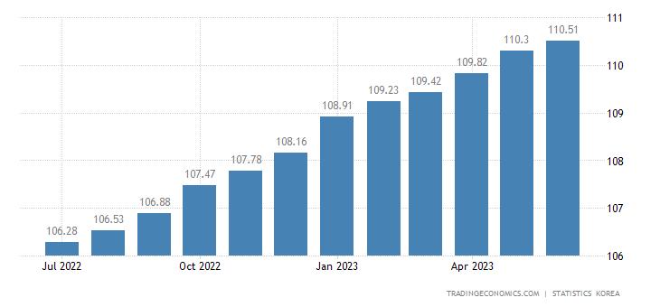 South Korea Core Consumer Prices