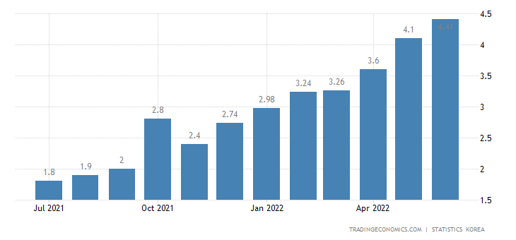 South Korea Core Inflation Rate