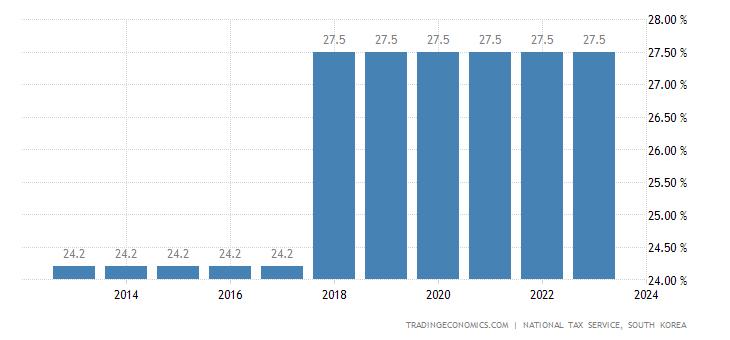 South Korea Corporate Tax Rate