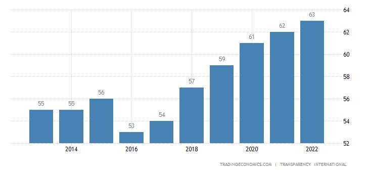 South Korea Corruption Index