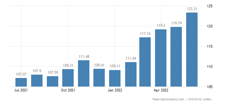 South Korea CPI Transportation