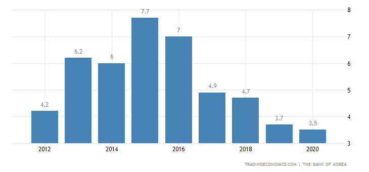 South Korea Current Account to GDP