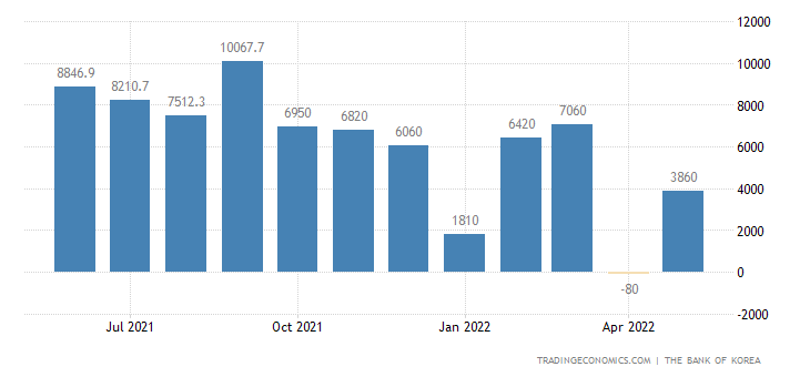 South Korea Current Account